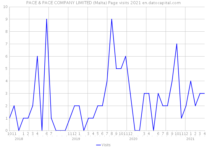 PACE & PACE COMPANY LIMITED (Malta) Page visits 2021