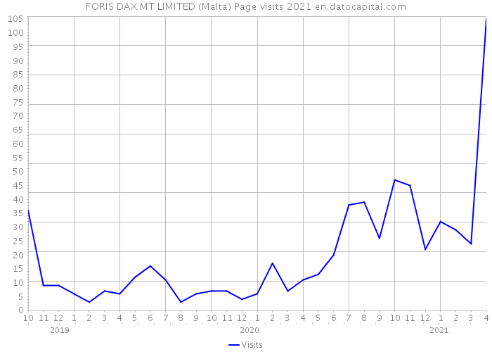FORIS DAX MT LIMITED (Malta) Page visits 2021