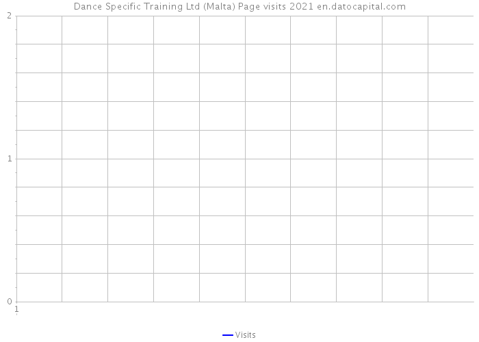 Dance Specific Training Ltd (Malta) Page visits 2021