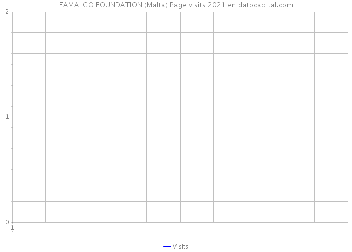 FAMALCO FOUNDATION (Malta) Page visits 2021