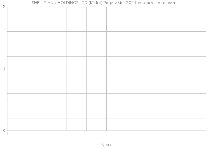 SHELLY ANN HOLDINGS LTD (Malta) Page visits 2021