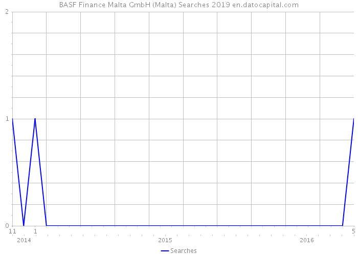 BASF Finance Malta GmbH (Malta) Searches 2019