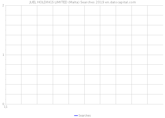 JUEL HOLDINGS LIMITED (Malta) Searches 2019