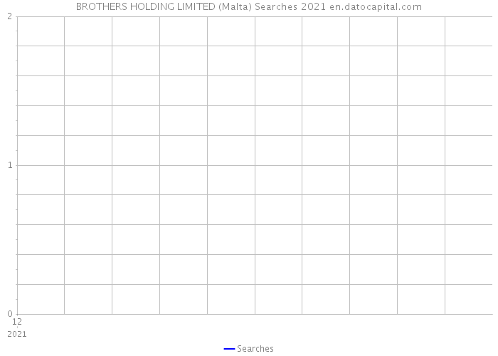 BROTHERS HOLDING LIMITED (Malta) Searches 2021