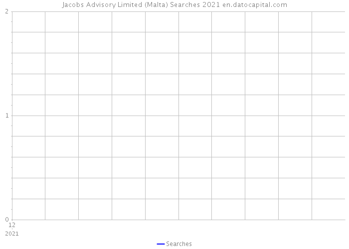 Jacobs Advisory Limited (Malta) Searches 2021