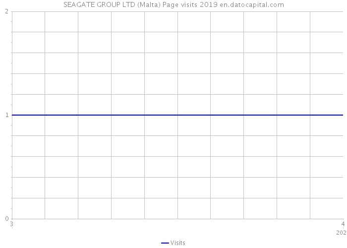 SEAGATE GROUP LTD (Malta) Page visits 2019