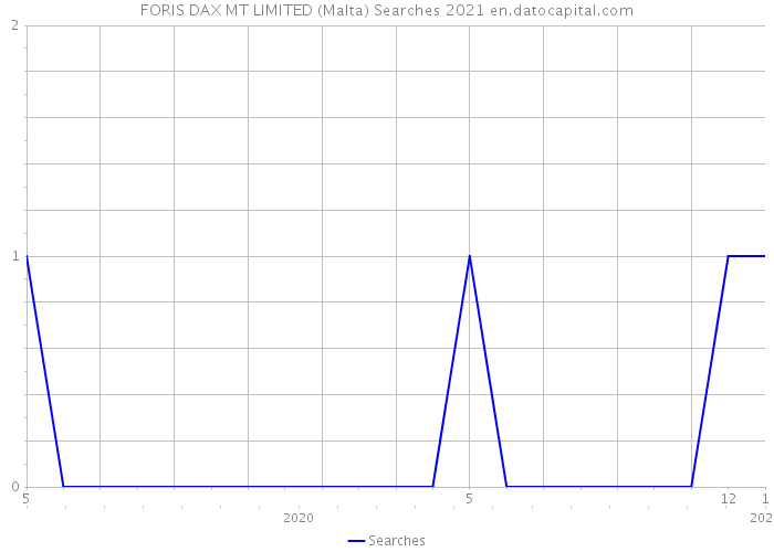 FORIS DAX MT LIMITED (Malta) Searches 2021