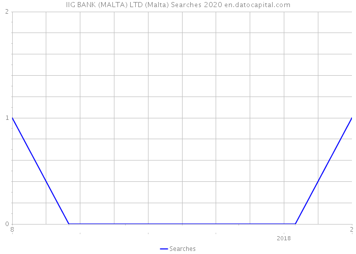 IIG BANK (MALTA) LTD (Malta) Searches 2020