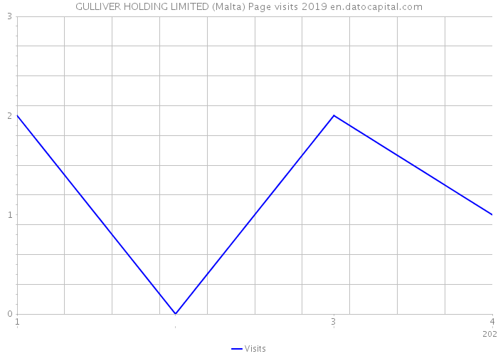 GULLIVER HOLDING LIMITED (Malta) Page visits 2019