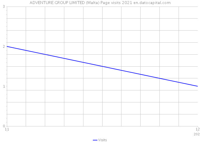 ADVENTURE GROUP LIMITED (Malta) Page visits 2021