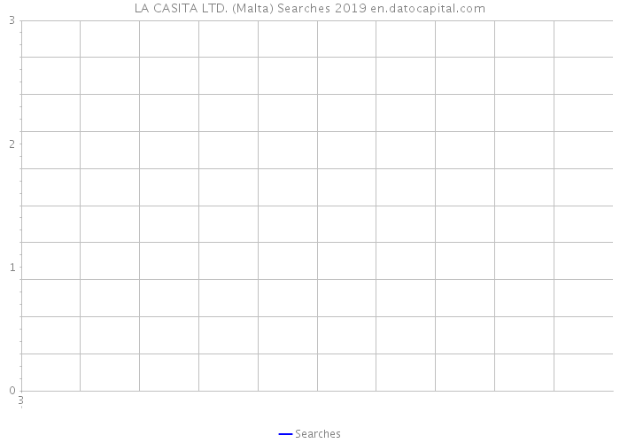 LA CASITA LTD. (Malta) Searches 2019