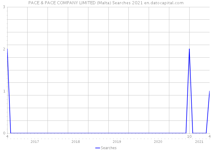 PACE & PACE COMPANY LIMITED (Malta) Searches 2021