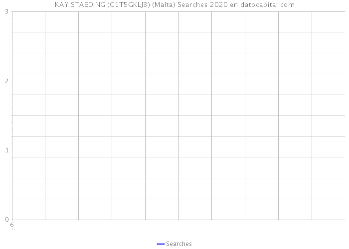 KAY STAEDING (C1T5GKLJ3) (Malta) Searches 2020
