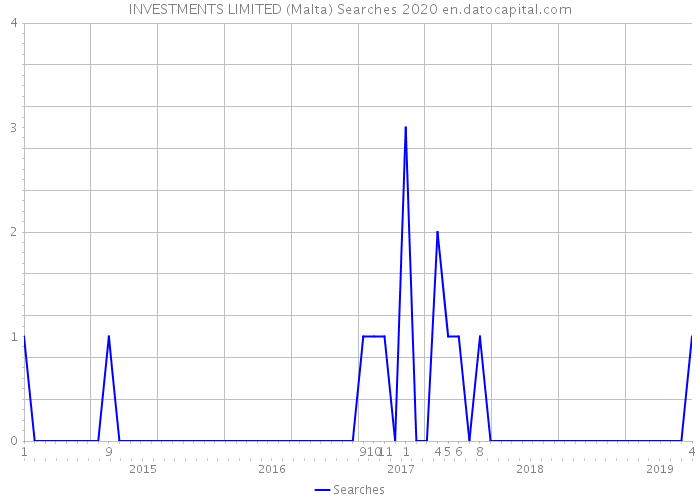 INVESTMENTS LIMITED (Malta) Searches 2020