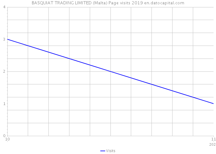 BASQUIAT TRADING LIMITED (Malta) Page visits 2019