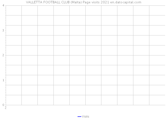 VALLETTA FOOTBALL CLUB (Malta) Page visits 2021