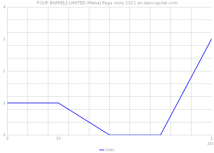 FOUR BARRELS LIMITED (Malta) Page visits 2021