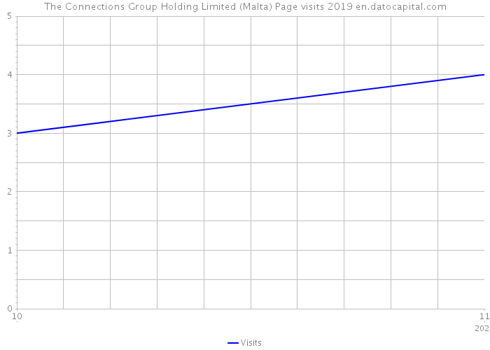 The Connections Group Holding Limited (Malta) Page visits 2019