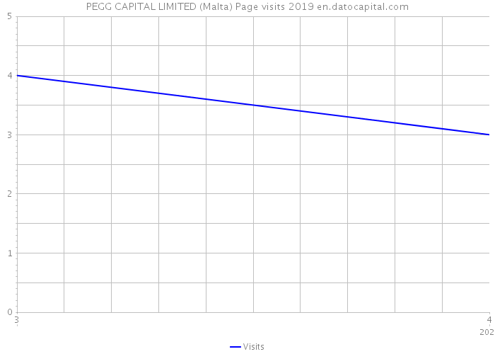PEGG CAPITAL LIMITED (Malta) Page visits 2019