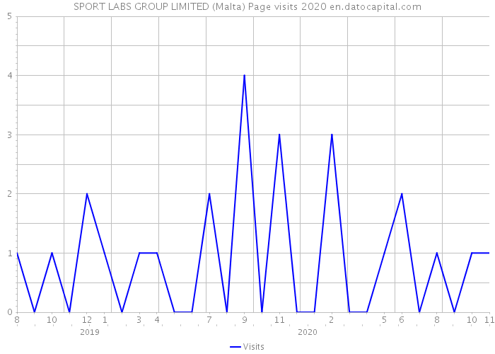 SPORT LABS GROUP LIMITED (Malta) Page visits 2020