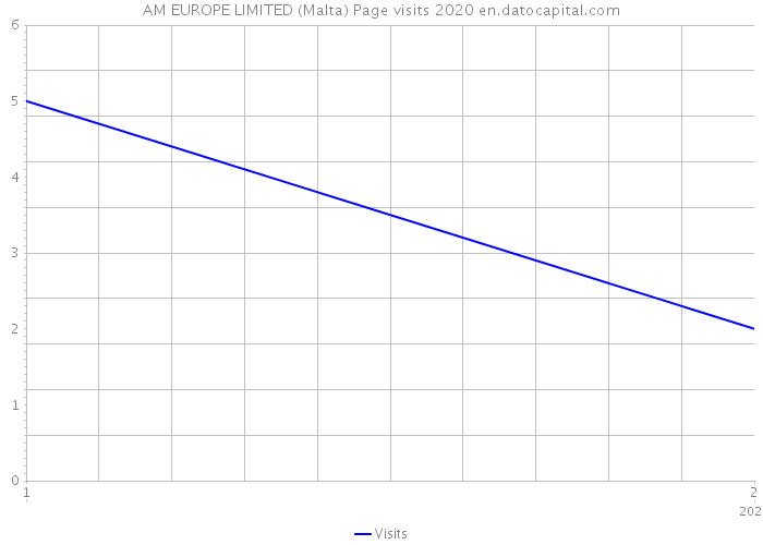AM EUROPE LIMITED (Malta) Page visits 2020