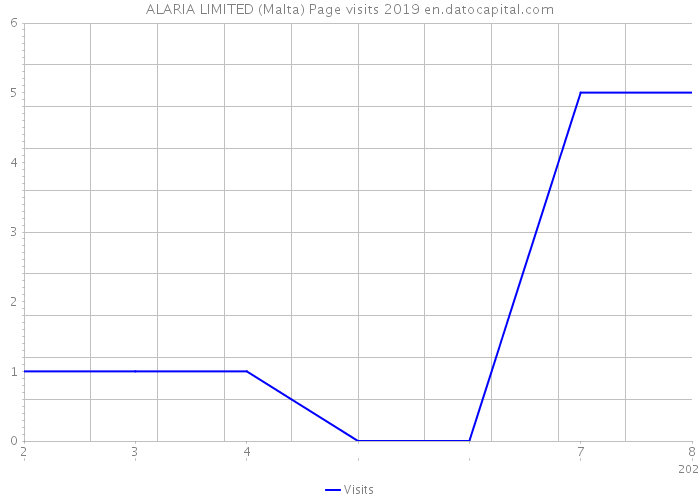 ALARIA LIMITED (Malta) Page visits 2019