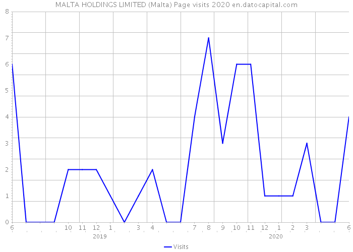 MALTA HOLDINGS LIMITED (Malta) Page visits 2020